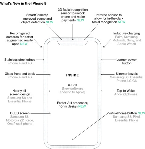 Bloomberg-Grafik neues iPhone