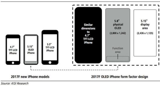 iPhone-Gerüchte KGI Securities