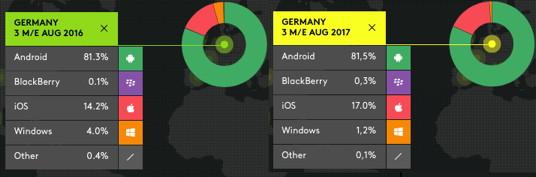 Smartphone-Marktanteile Deutschland