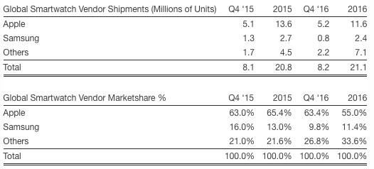 Smartwatch-Marktanteile viertes Quartal 2016, Strategy Analytics