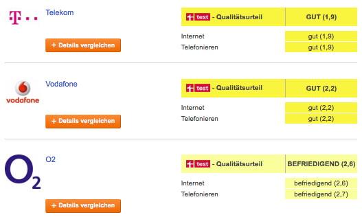 Stiftung Warentest: Telekom hat bestes Mobilfunknetz in Deutschland