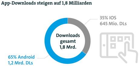 App-Downloads in Deutschland: 35 Prozent Marktanteil für Apple