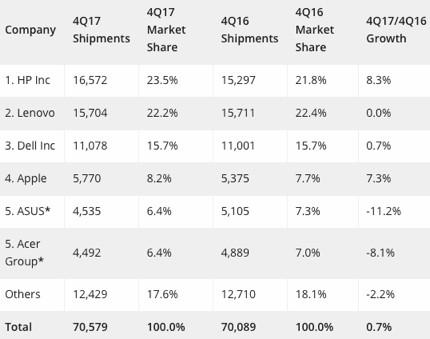 IDC: Computer-Marktanteile viertes Quartal 2017