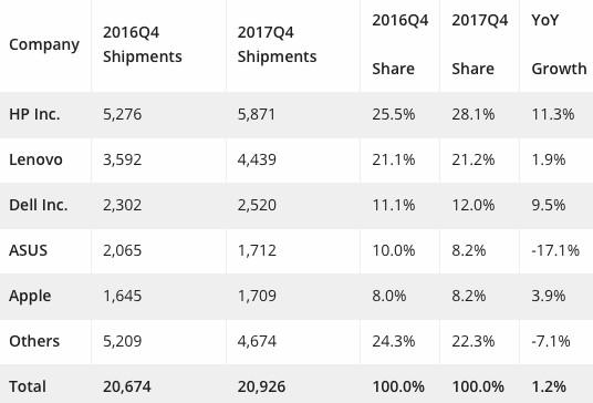 IDC: Computer-Marktanteile viertes Quartal 2017, EMEA