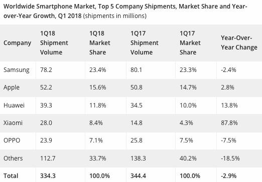 IDC: Smartphone-Marktanteile erstes Quartal 2018