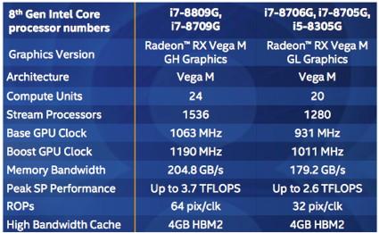 Intel-Prozessoren mit AMD-Grafik