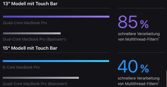 MacBook Pro Performance