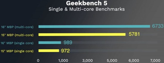 MacBook-Pro-Benchmarks