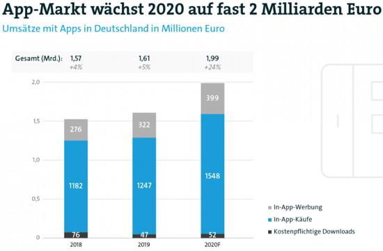 Studie: App-Markt in Deutschland erreicht heuer ein Volumen von zwei Milliarden Euro