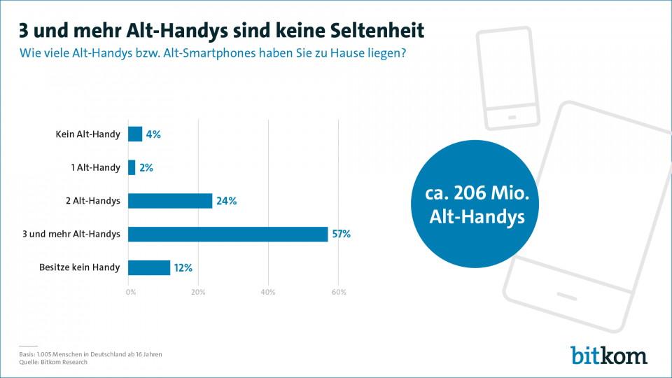 Bundesbürger horten mehr als 200 Millionen ungenutzte Smartphones