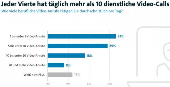 Umfrage: Acht Videoanrufe pro Tag sind der Schnitt