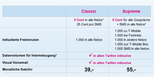iPhone-Tarife in Österreich